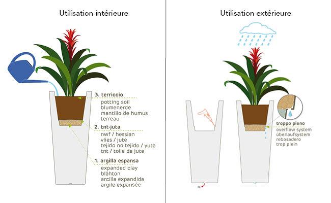 Pot de fleur design en polyéthylène